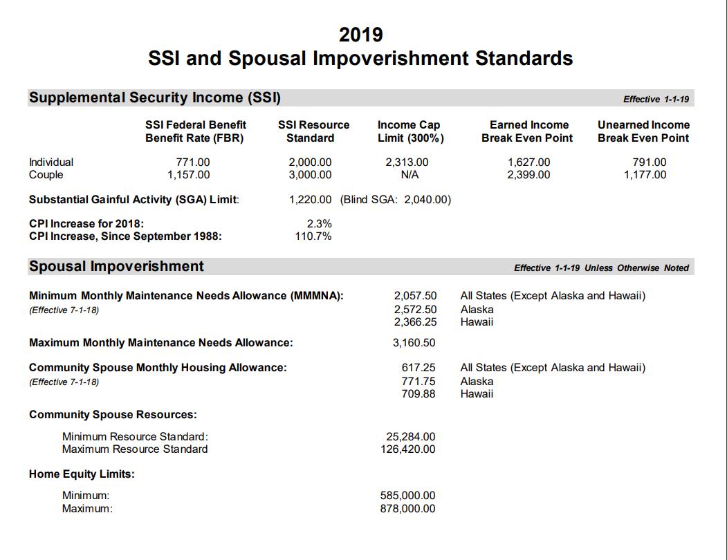 Medicaid spousal impoverishment figures