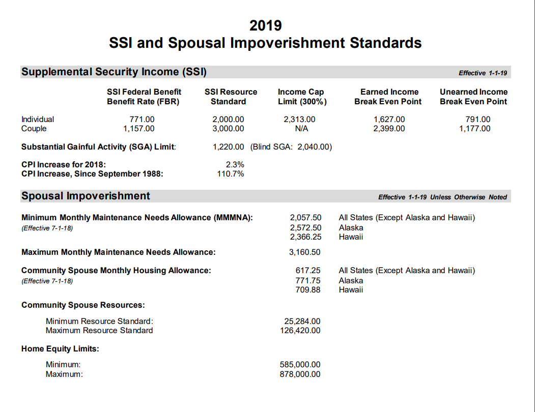 Medicaid spousal impoverishment figures