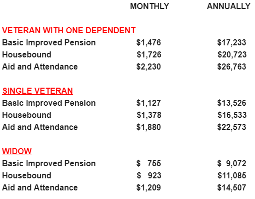New VA pension amounts